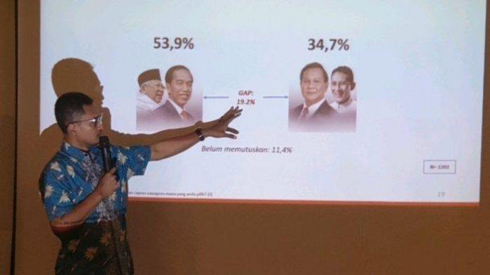 Survei Alvara: Elektabilitas Jokowi dan Prabowo Turun.