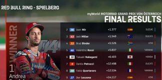 Hasil MotoGP Austria 2020.