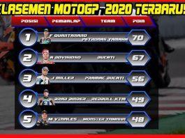 Klasemen MotoGP 2020.