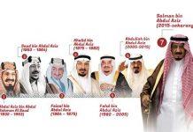 Ilustrasi Raja-raja Arab Saudi.