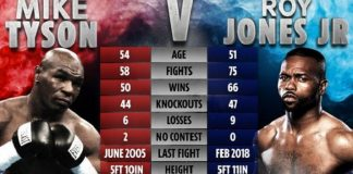 Jadwal Pertarungan Tinju Mike Tyson vs Roy Jones Jr.